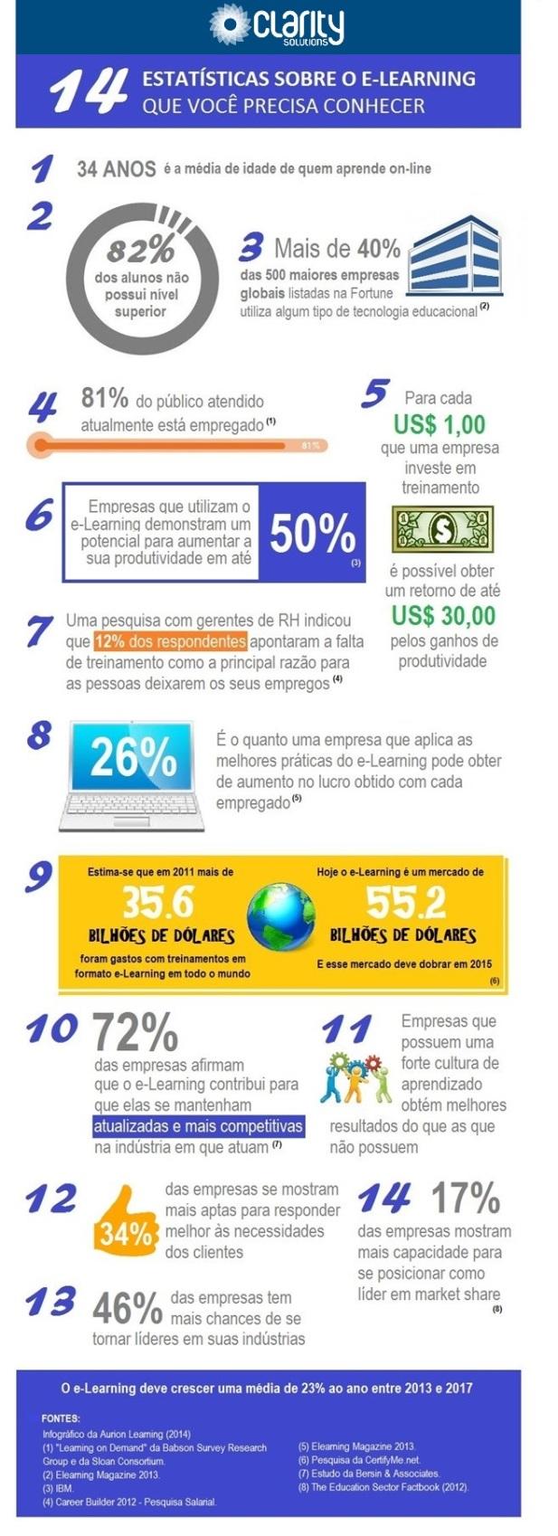 Infográfico 14 estatísticas e-Learning