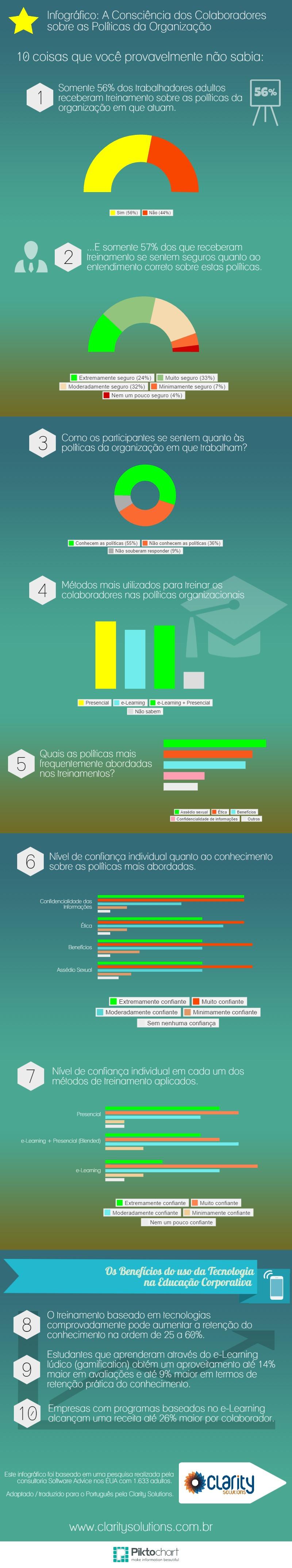 Infográfico - Consciência sobre as Políticas da Organização