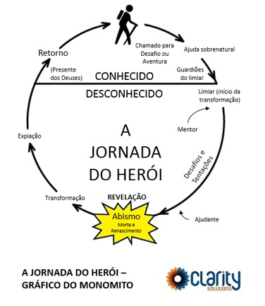 jornada do heroi - grafico do monomito