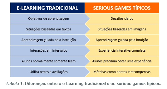 e-learning x serious games