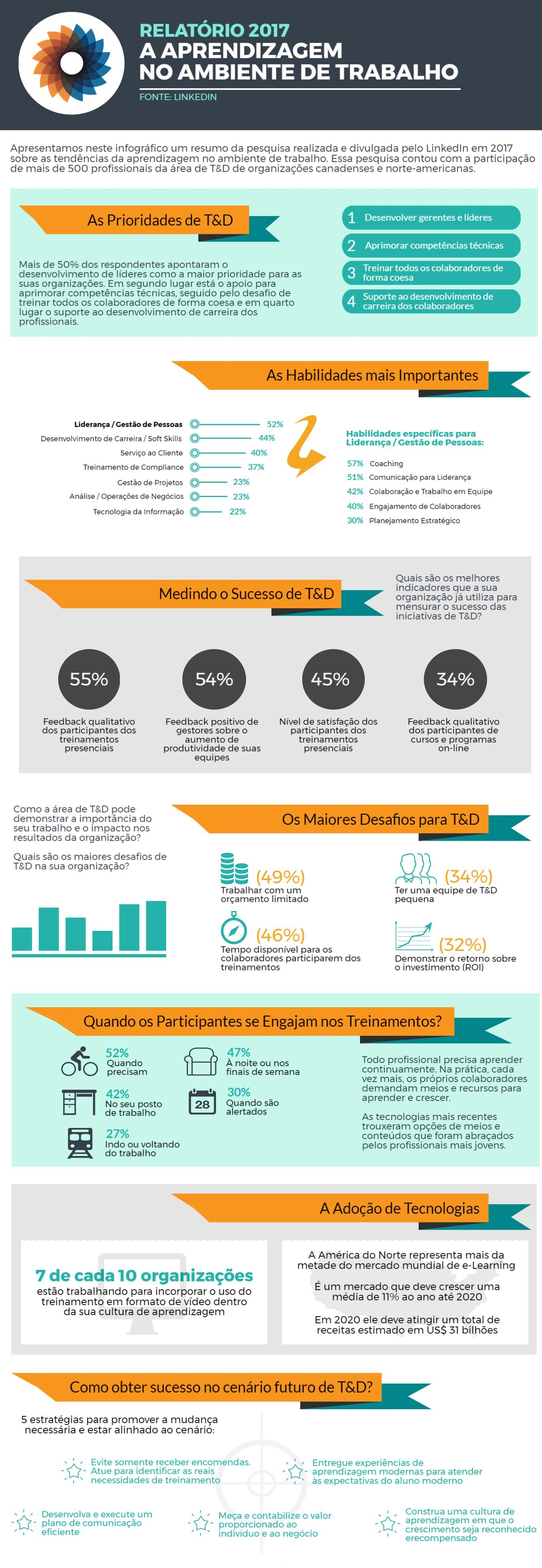 infografico_linkedin_report_summary